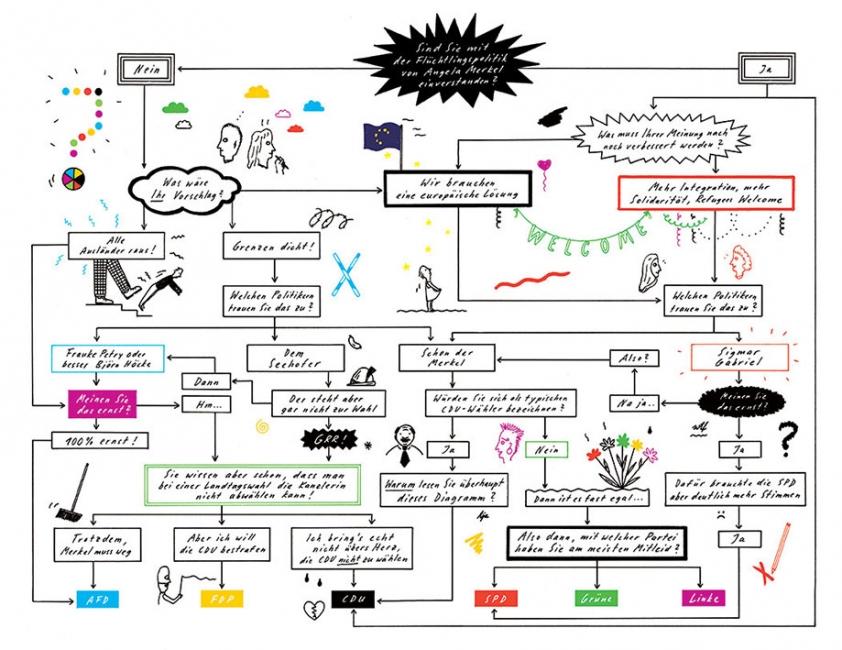 http://annevagt-illustration.com/files/gimgs/th-27_Wahlomat-FINAL_v2.jpg